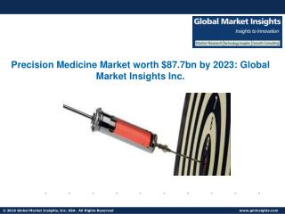 Analysis of Precision Medicine Market applications and companies' active in the industry
