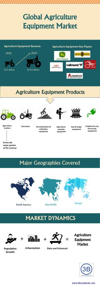 Global Agriculture Equipment Market by Product Type, Industry trends, Estimation & Forecast, 2016 - 2024