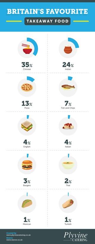 Britain�s Favourite Takeaway Food