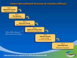 Intern Recruitment Process at Country Offices: