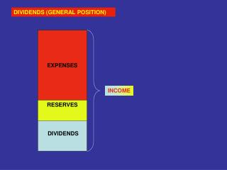 DIVIDENDS (GENERAL POSITION)