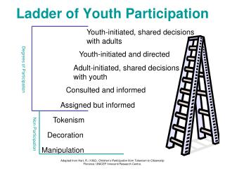 Ladder of Youth Participation