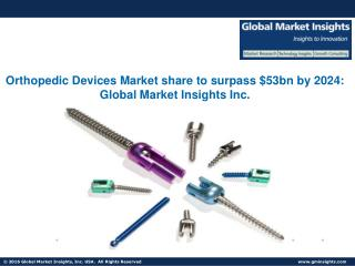 Global Orthopedic Devices Market share to surpass $53bn by 2024