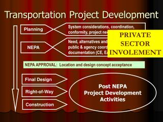 Transportation Project Development