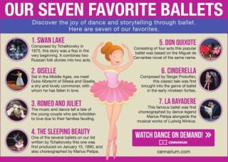 Most Popular Ballets