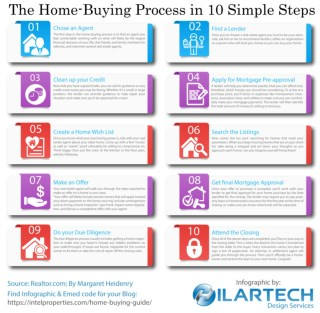The Home Buying Proces in Ten Simple Steps