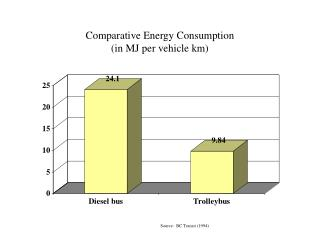 Comparative Energy Consumption  in MJ per vehicle km