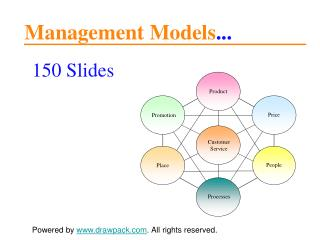 150 Business Models