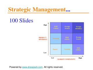 Strategic Management models for powerpoint presentations