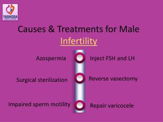 Casues & treatment For Male Infertility