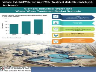 Number of ETPs in Vietnam, Largest Provinces with industrial water treatment facilities-Ken Research