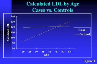 Calculated LDL by Age Cases vs. Controls