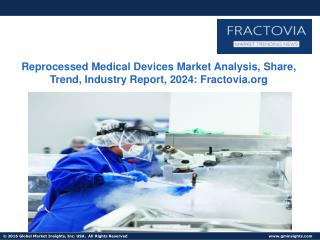 Reprocessed Medical Devices Market Analysis, Share, Trend, Industry Report, 2024