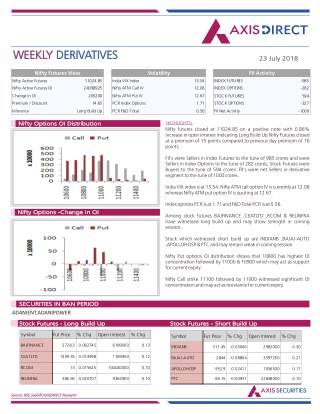 Weekly Derivatives Report :23 July 2018