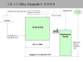 그림 1-1: DELL Computer 의 운영체계
