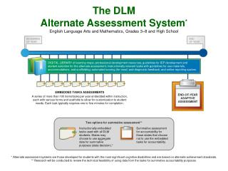 The DLM  Alternate Assessment System * English Language Arts and Mathematics, Grades 3 – 8 and High School
