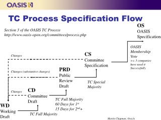 TC Process Specification Flow