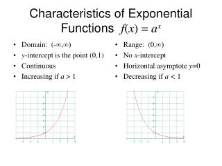 Characteristics of Exponential Functions f ( x ) = a x