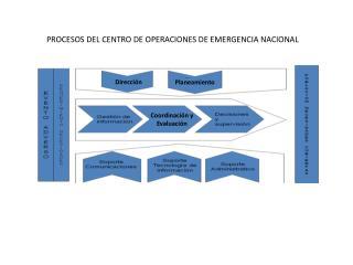 PROCESOS DEL CENTRO DE OPERACIONES DE EMERGENCIA NACIONAL