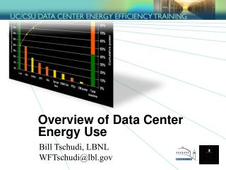 Overview of Data Center Energy Use
