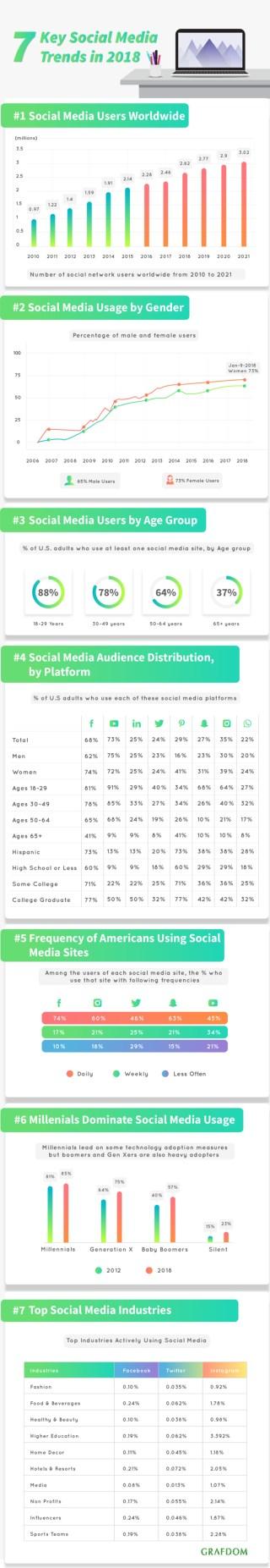 7 Key Social Media Trends for 2019