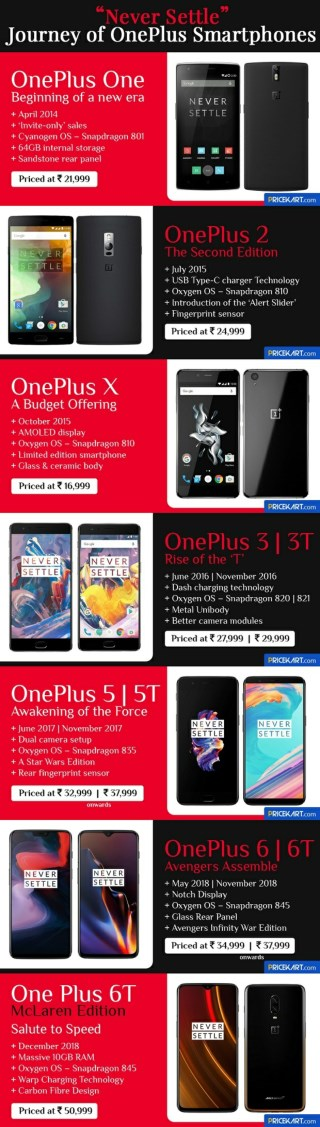 Journey of OnePlus One to OnePlus 6T