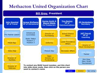 Methacton United Organization Chart