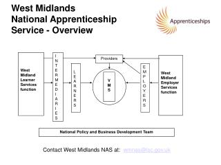 West Midlands  National Apprenticeship Service - Overview
