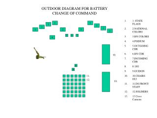 OUTDOOR DIAGRAM FOR BATTERY CHANGE OF COMMAND