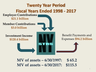 Twenty Year Period Fiscal Years Ended 1998 - 2017