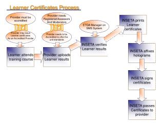 Learner Certificates Process