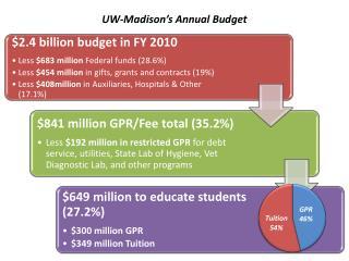 UW-Madison's Annual Budget