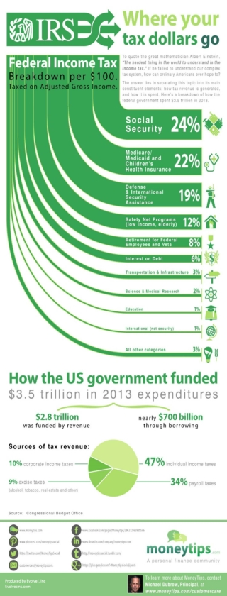 IRS: The Truth About Where Our Tax Dollars Are Spent (Infographic)