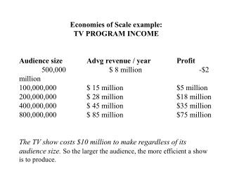 Economies of Scale example: TV PROGRAM INCOME Audience size		Advg revenue / year		Profit 	500,000		$ 8 million			-$2 mil