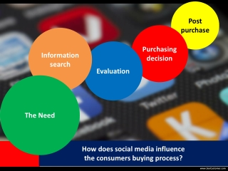 How does Social Media Influence the Buying Process