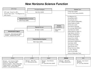 New Horizons Science Function