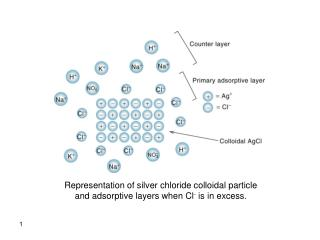 Representation of silver chloride colloidal particle and adsorptive layers when Cl- is in excess.
