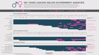 100 Years Leading Major Government Agencies