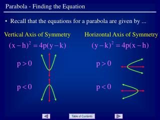 Parabola - Finding the Equation