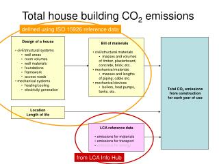 Total house building CO2 emissions