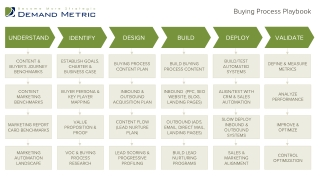 Buying Process Playbook