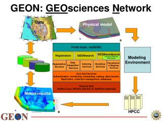 GEON:  GEO sciences  N etwork