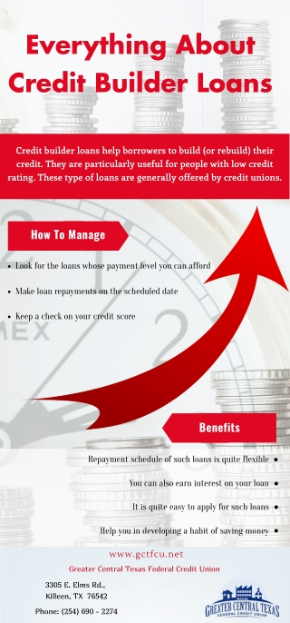 Everything About Credit Builder Loans