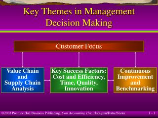 Key Themes in Management Decision Making