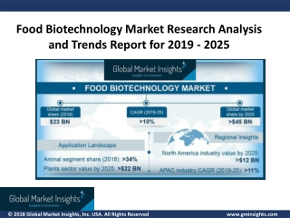 Food Biotechnology Market value to exceed USD 45 Billion by 2025