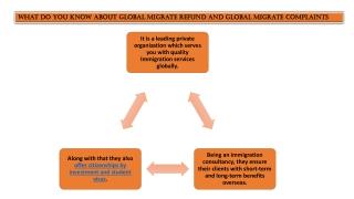 Global migrate complaints   Global migrate immigration