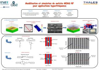 Mod lisation et simulation de switchs MEMS RF pour applications hyperfr quence