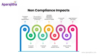 Check the Impacts of Non Compliance