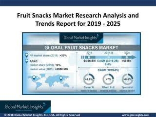 Fruit Snacks Market is projected to witness more than 8.4% CAGR from 2019 to 2025