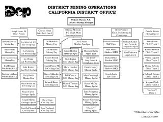 DISTRICT MINING OPERATIONS CALIFORNIA DISTRICT OFFICE